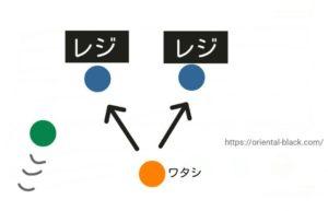 レジの並び方の画像